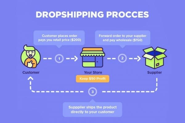 the dropshipping process
